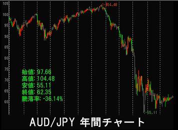 AUD_JPY_2008.jpg