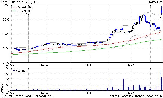 medeliaus_chart.yahoo.co.jp.png